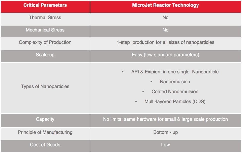 Microjet Reactor Technology